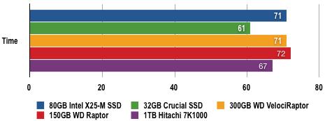 0032771 - 固态硬盘评测:80GB Intel X25-M