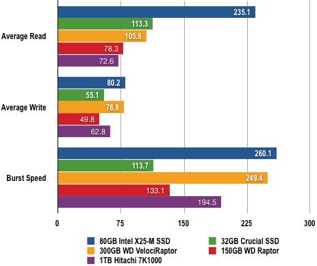 5036361 - 固态硬盘评测:80GB Intel X25-M