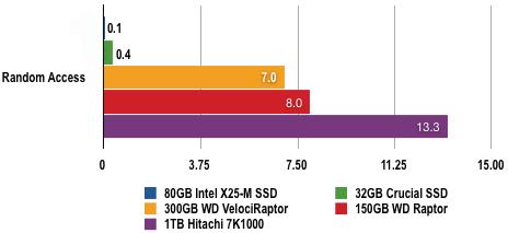 5799491 - 固态硬盘评测:80GB Intel X25-M