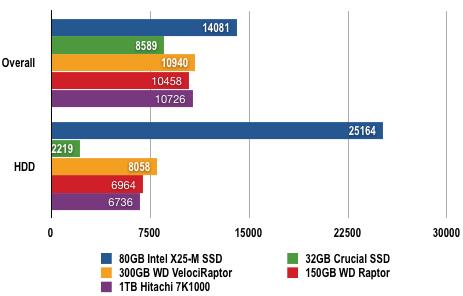 6939171 - 固态硬盘评测:80GB Intel X25-M