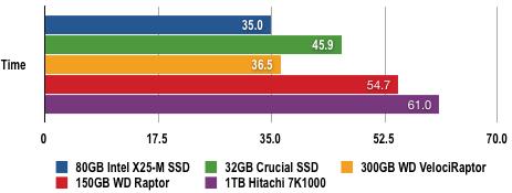 7959801 - 固态硬盘评测:80GB Intel X25-M