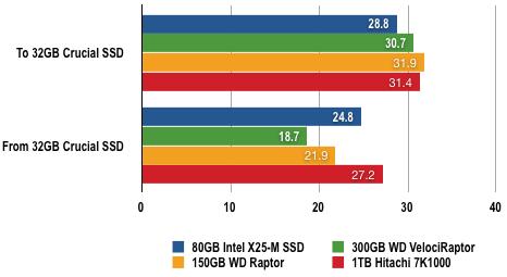 8660421 - 固态硬盘评测:80GB Intel X25-M