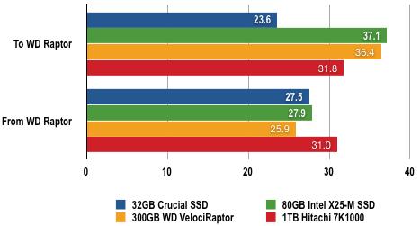 8768551 - 固态硬盘评测:80GB Intel X25-M