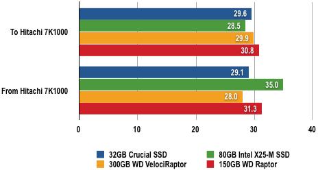 8892301 - 固态硬盘评测:80GB Intel X25-M
