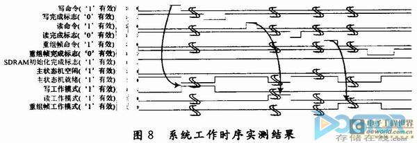 分析:SDRAM文件结构存储控制的FPGA实现