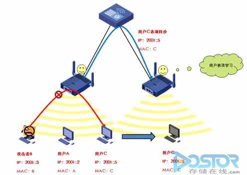 IPv6用户的WLAN安全接入