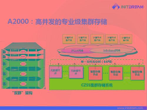 """初志A2000系列产品采用了先进的""""双群""""架构技术,具有多项优势。""""设备能够充分满足用户对快速增长的海量数据需求,保证用户实现高并发访问;""""初志科技副总裁王超表示,""""系统能够自动达到负载均衡,轻松实现海量文件的高效检索,是一款易操作、易管理的产品,满足用户需求的同时还将带来很好的使用体验。"""""""