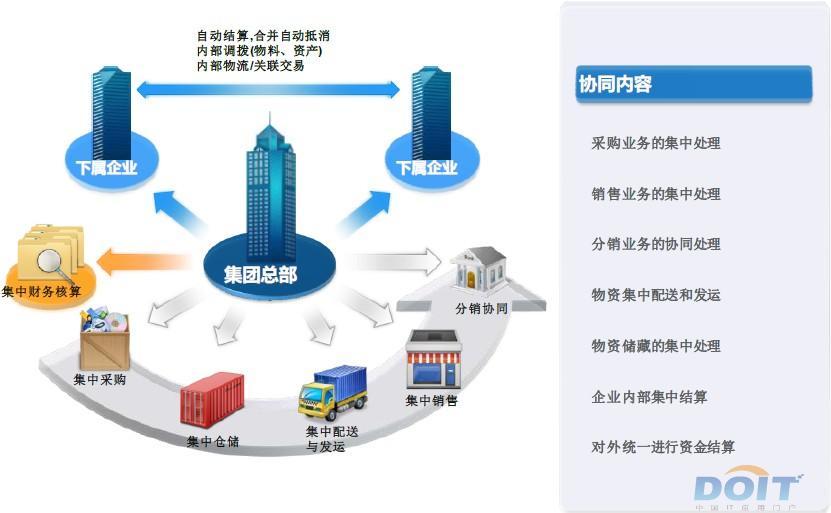 金蝶eas集团供应链管理类解决方案