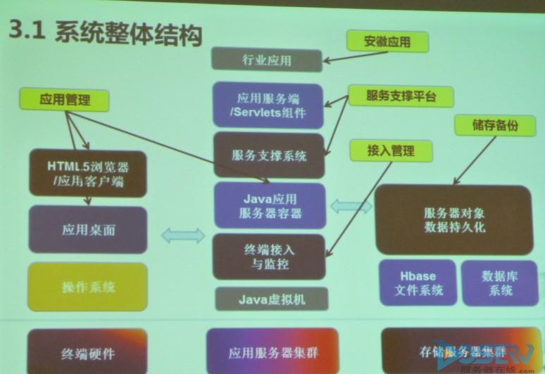 体系结构图