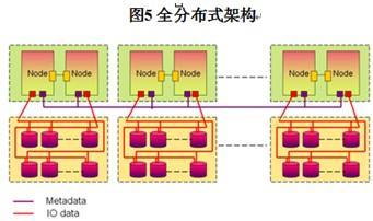 8609081 - 漫谈高端存储阵列架构