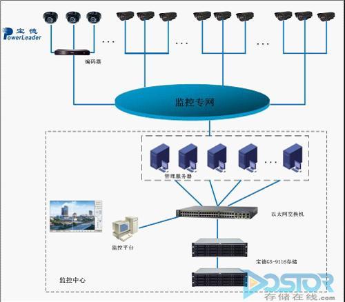 宝德存储助力北京某区建委视频监控存储