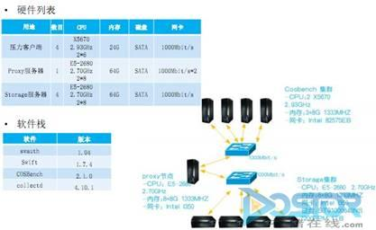 Intel架构优化OpenStack对象存储