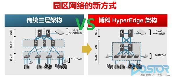 移动edge网络_博科借hyperedge迈入智能园区网络